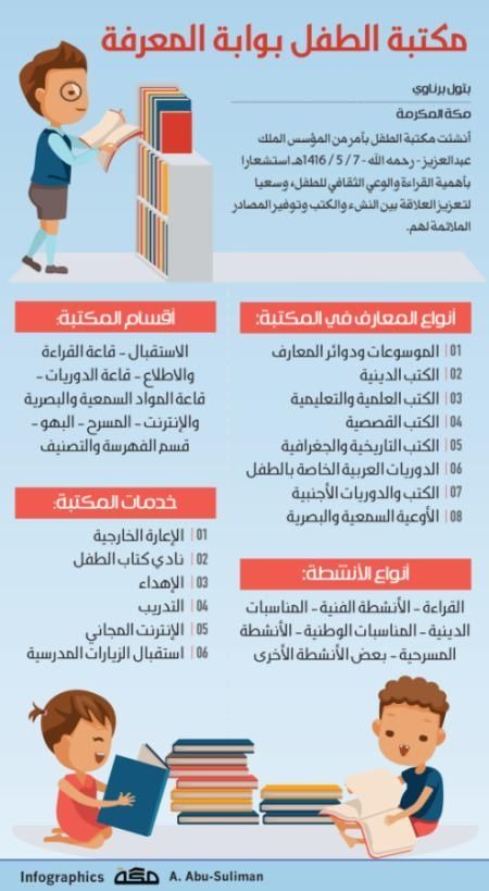 إنفوجرافيك مكتبة الطفل بوابة المعرفة صحيفة مكة Makkahnp In 2021 Infographic Lga