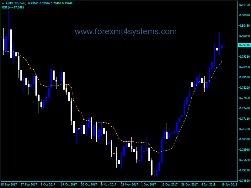 Forex Kaufman Buy Sell Line Indicator | Free Forex MT4