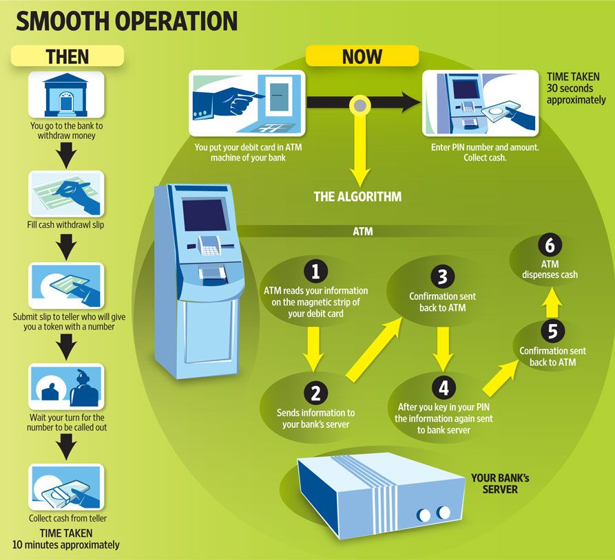 The Alogrithm Learn How A Bank Atm Works  Infographics In   The Alogrithm Learn How A Bank Atm Works Life Essay Essay About Comparison Contrast Essay Example Paper also Thesis Essay  Buy Phd Degree