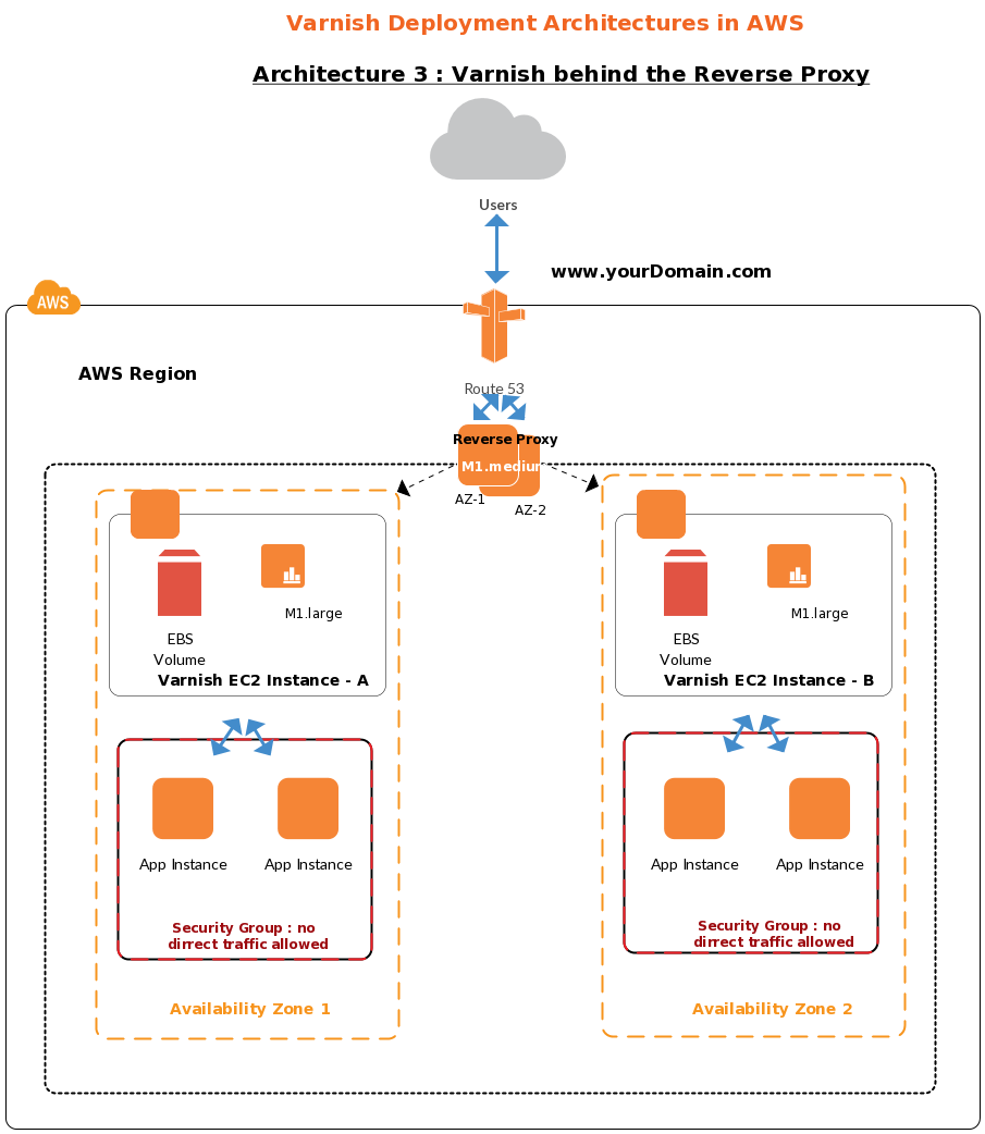 Aws template of varnish deployment architecture 3 aws templates aws template of varnish deployment architecture 3 pooptronica