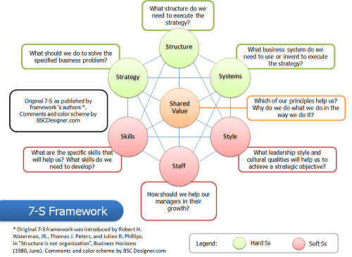 7-S Framework – Get a Big Picture of a Problem and Have Insights to ...