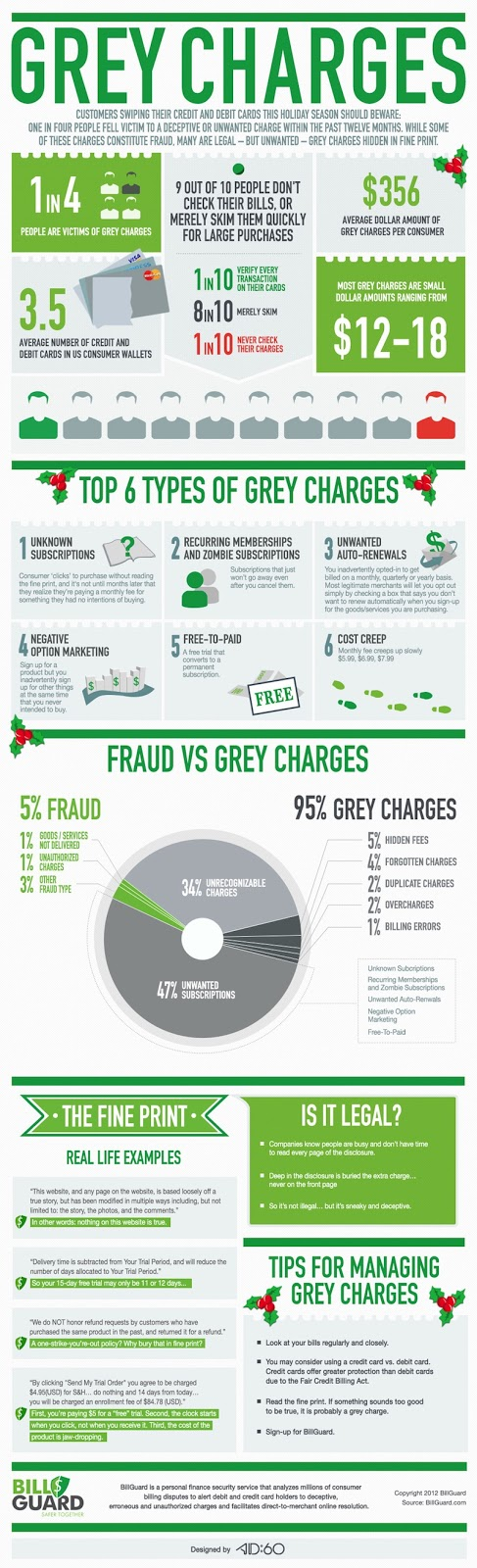Hidden Charges vs Fraud..   Credit card infographic, Infographic, Credit card