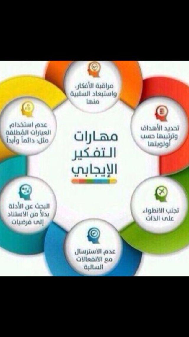 مهارات التفكير الايجابي Learning Strategies Thinking Skills Positive Notes
