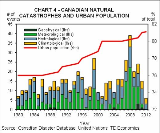 One Of Canada S Biggest Banks Looks At The Economics Of Weather Events Economics Natural Disasters Business Planning