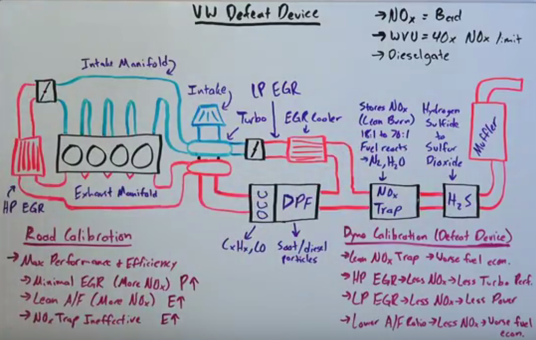 Here S Exactly How Volkswagen S Diesel Defeat Device Worked Charts And Graphs Devices Graphing