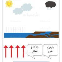 كيف يتشكل المطر دورة الماء في الطبيعة اوراق عمل علوم1 Tech Company Logos Company Logo Logos