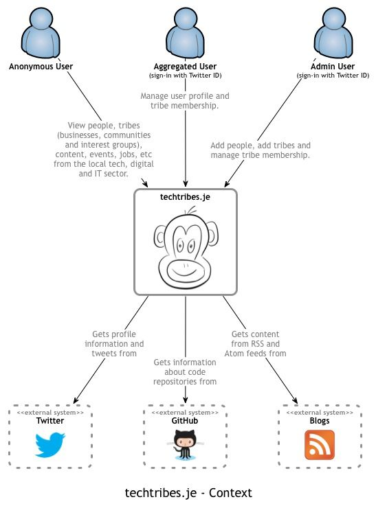 Context software architecture pinterest diagram software and simple sketches for diagramming your software architecture ccuart Choice Image