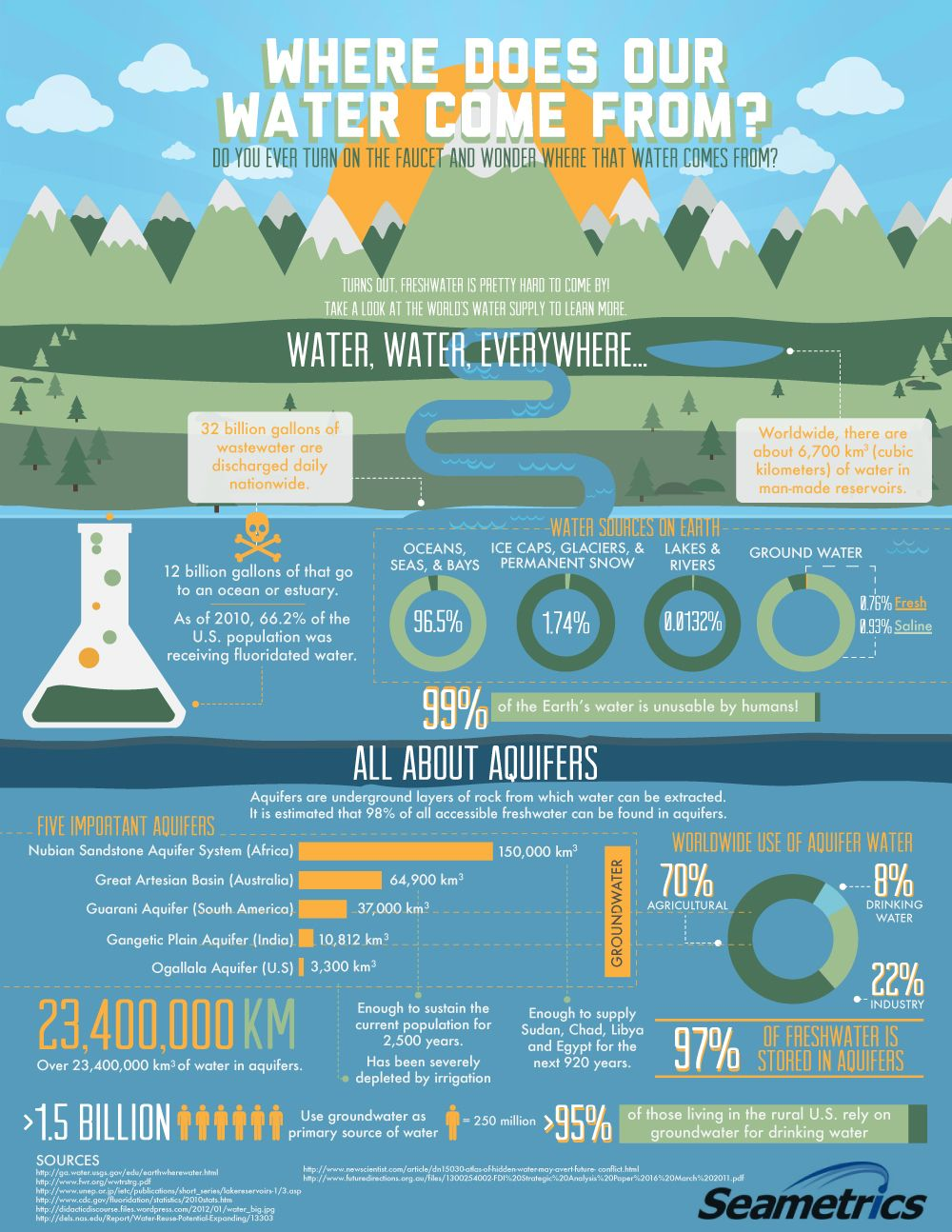 Where does water come from? Infographics | WaterStep | Water PBL ...