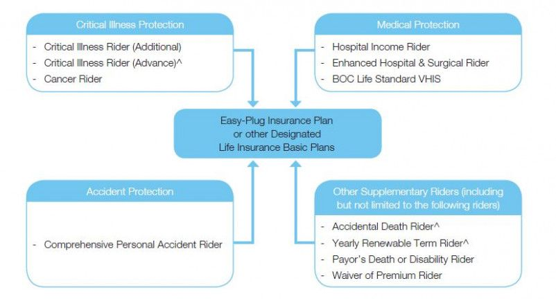 How you can attend insurance rider product with minimal