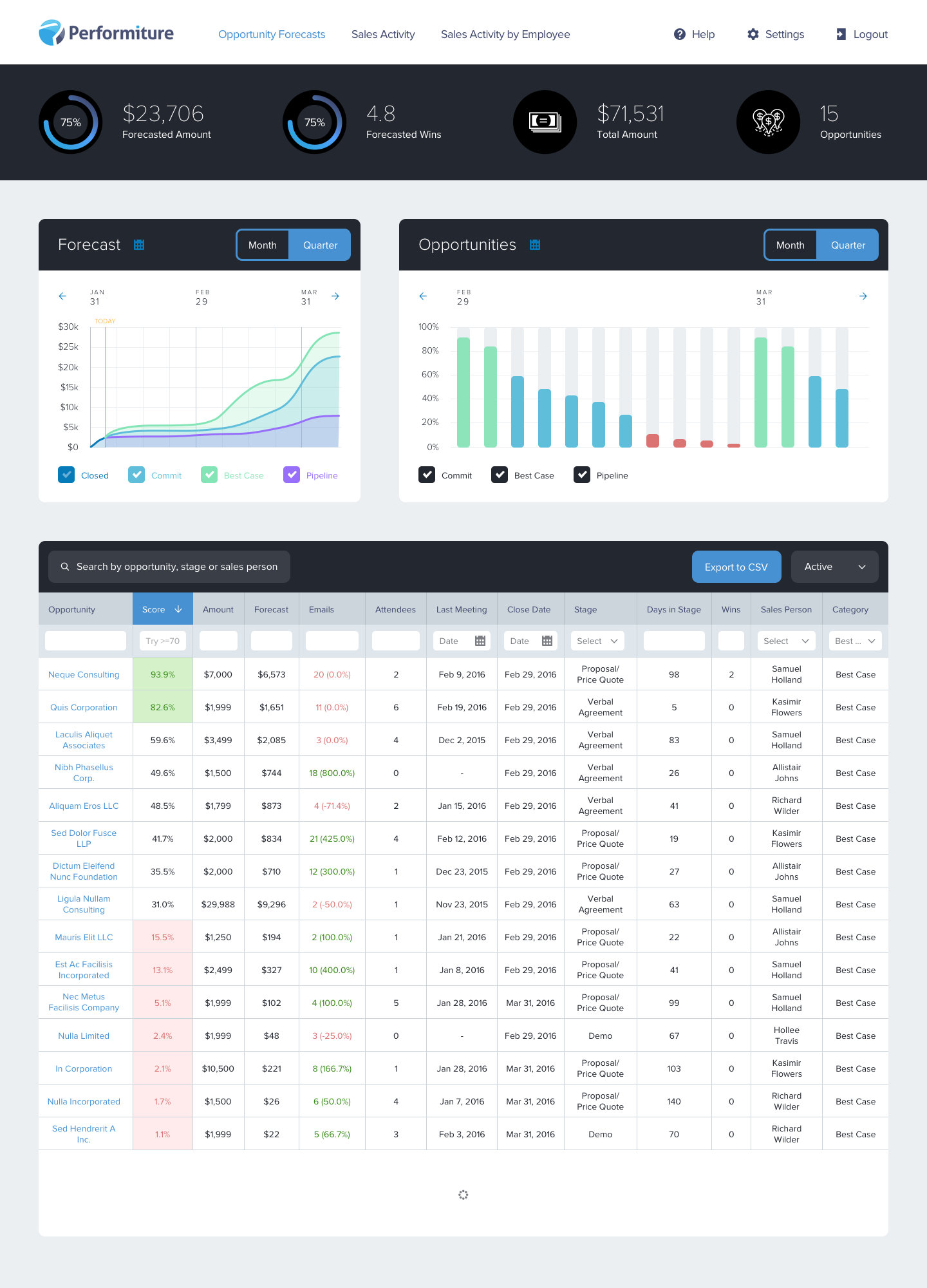 Sales Forecast Dashboard Rather Custom But Rich List Layout When