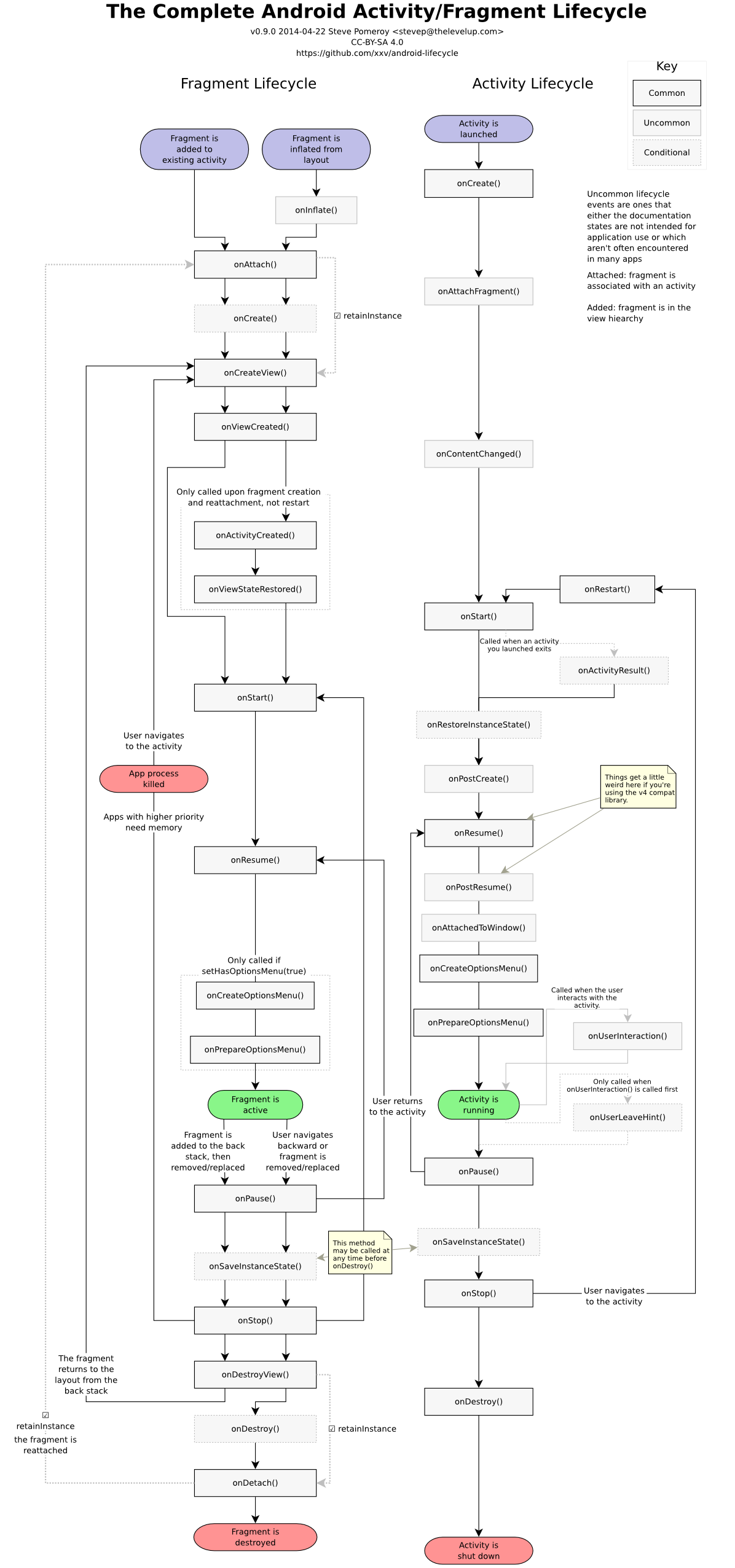 A complete android fragment activity lifecycle via mickele hogan a complete android fragment activity lifecycle via mickele hogan ccuart Choice Image