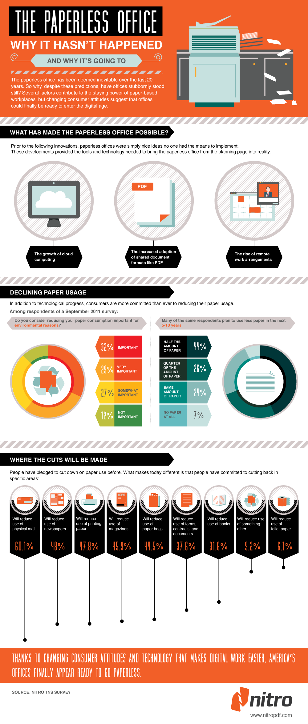 Are we going paperless? (infographic) Infographic