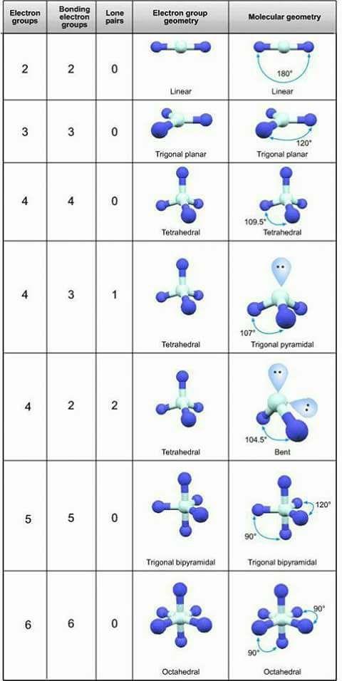 Valence shell electron pair repulsion (VSEPR) theory | chemistry ...
