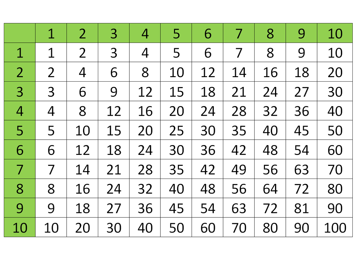Times Tables 1 100 Printable With Images