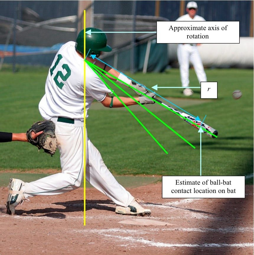 Hitting Incorrectly The Other Way How To Hit It Into The Stands Play Baseball Baseball Today Baseball Drills