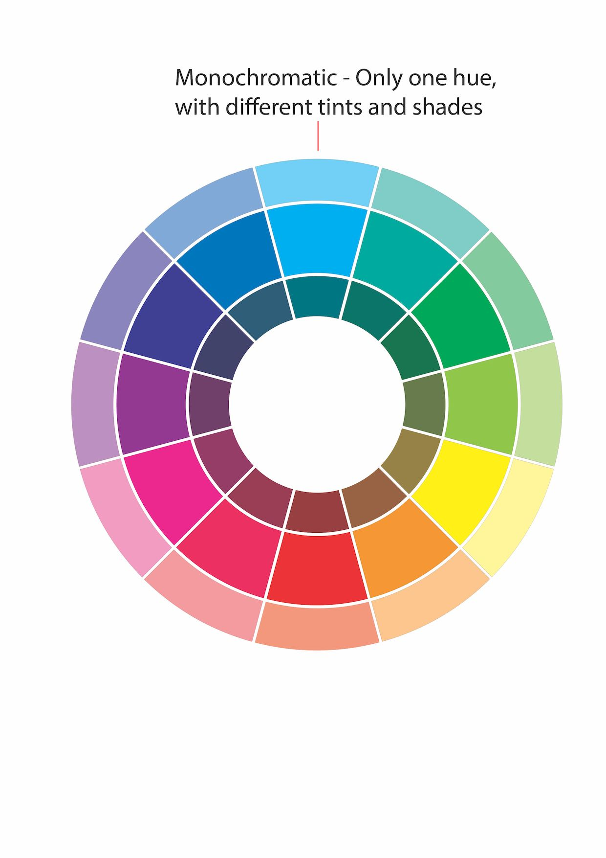 What Is Monochromatic Color explanation of monochromatic colour on wheel. | colour