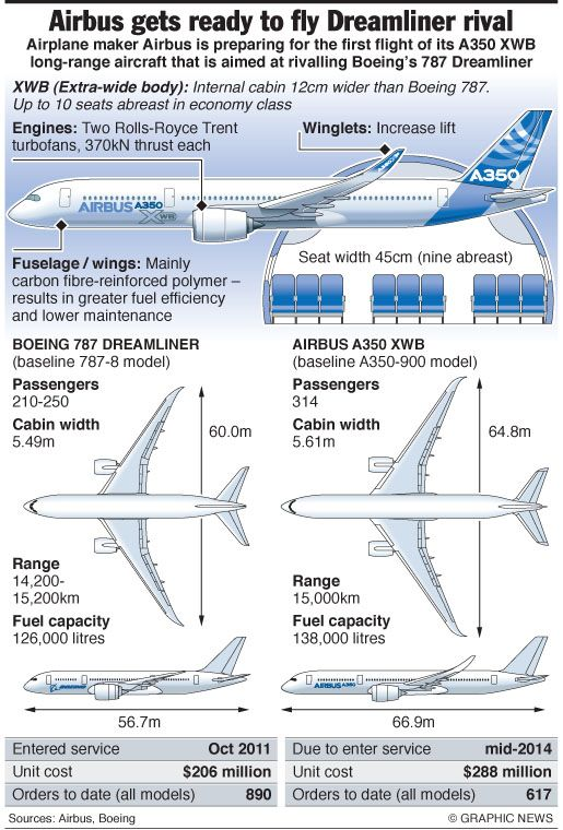 The Airbus A350 XWB is a family of long-range, two-engined wide-body jet airliners developed by European aircraft manufacturer Airbus. Description from pixgood.com. I searched for this on bing.com/images