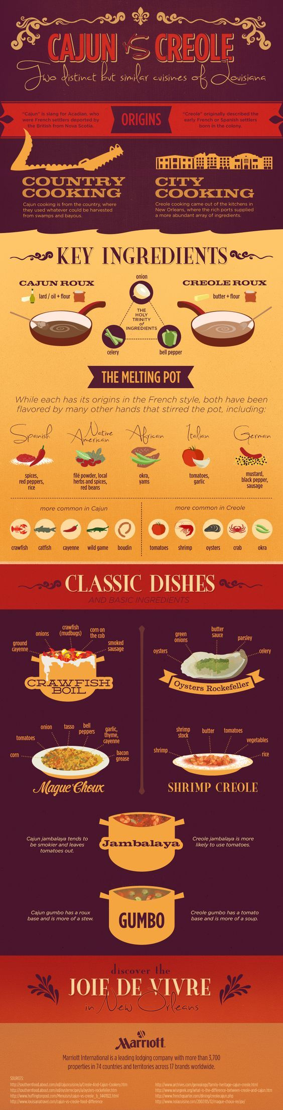 Ever wonder what the difference is between Cajun and Creole cuisine? Here's a quick explanation!: #cajundishes