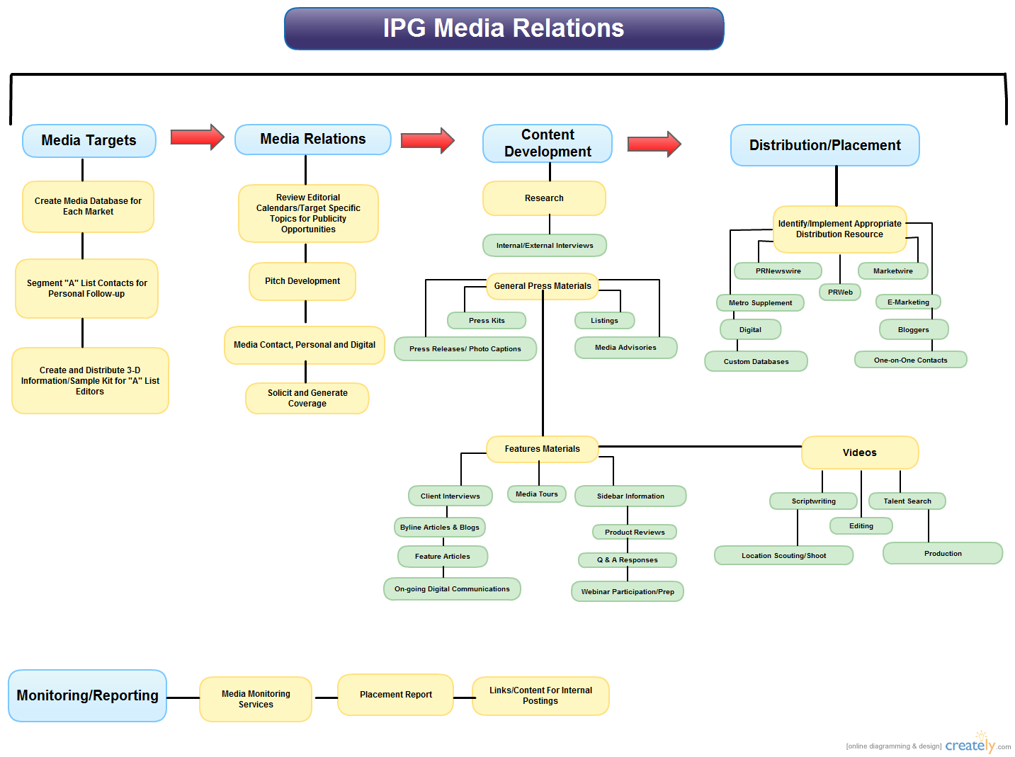 The Public Relations Process