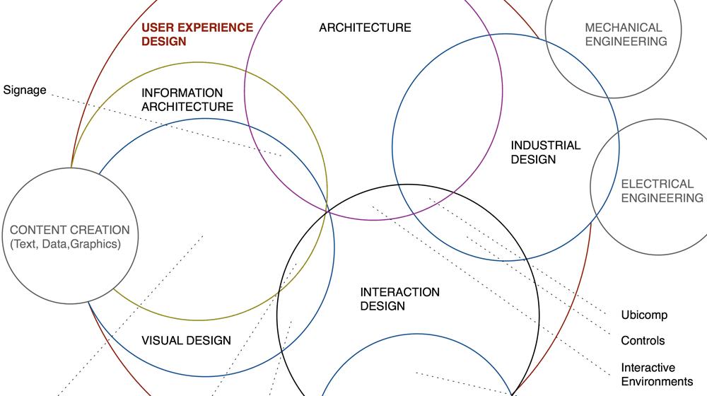 O que é UI Design e UX Design? | Design Culture