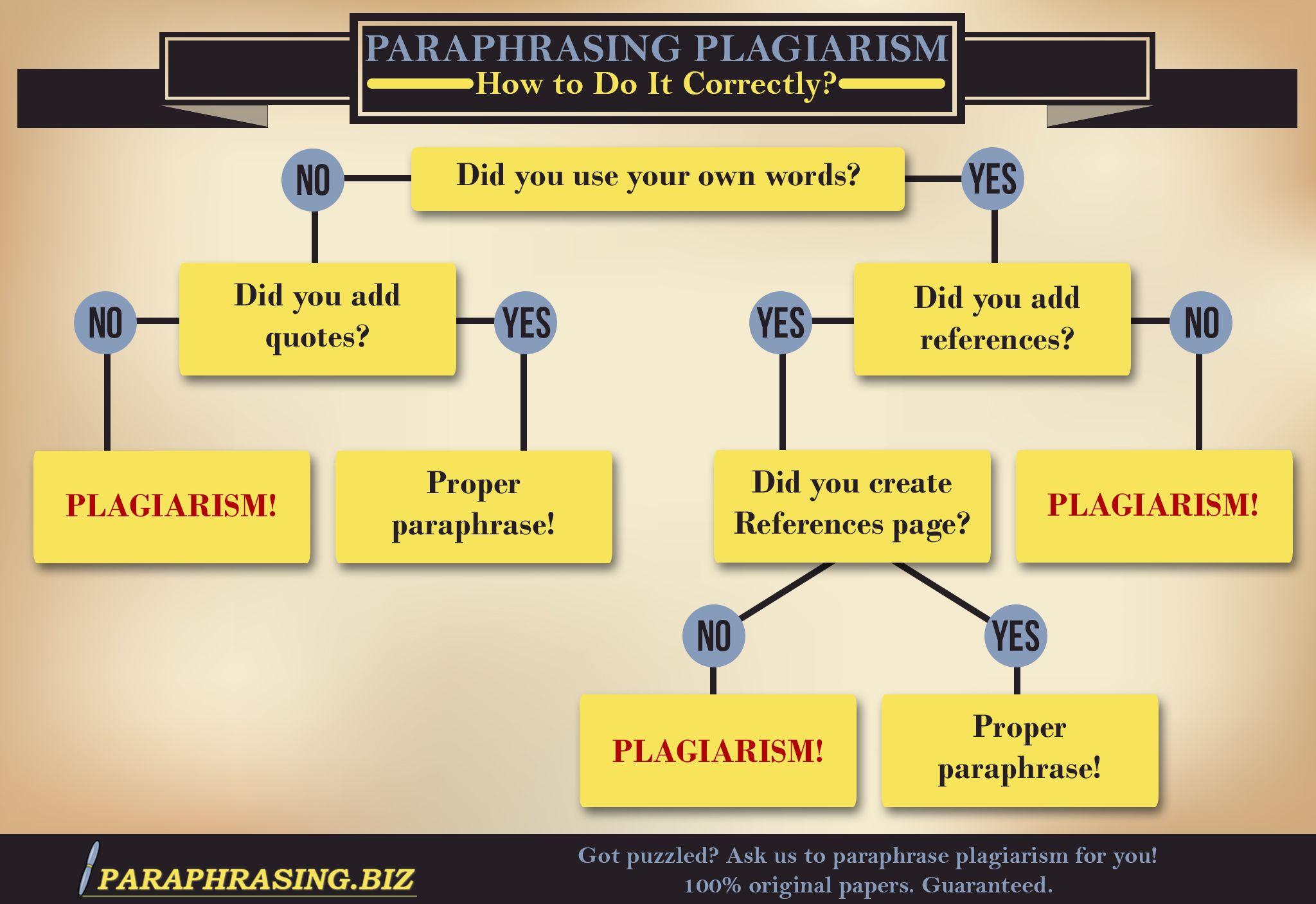 Paraphrasing Plagiarism Infographic