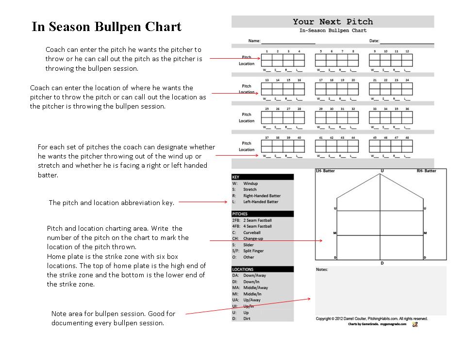 48 Pitch Bullpen Chart – Pitching Chart