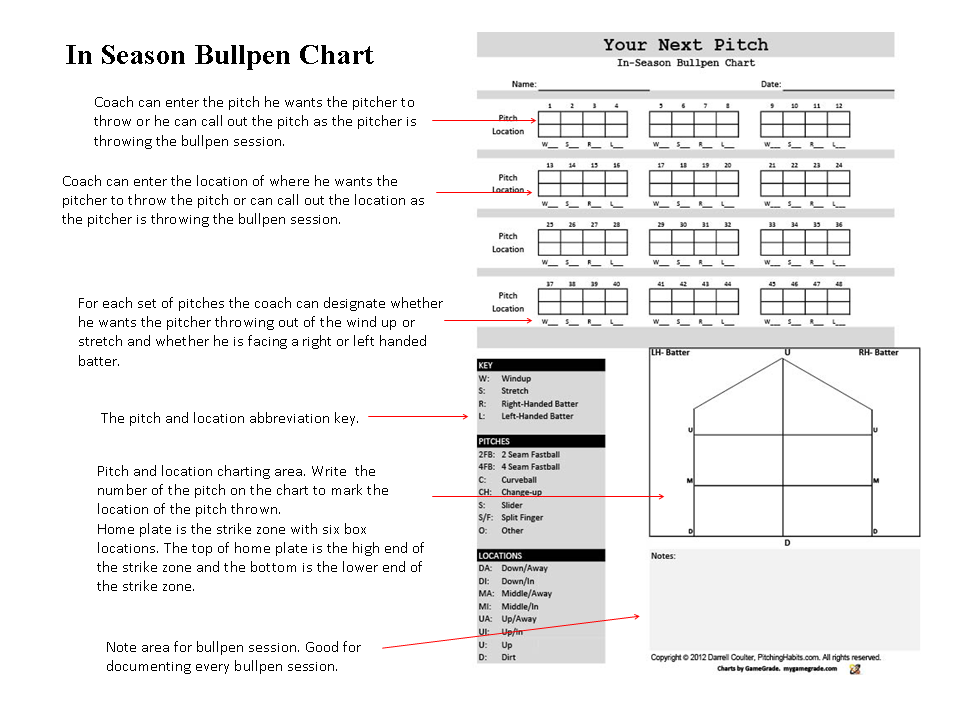 image regarding Free Printable Baseball Pitching Charts identified as 48 Pitch Bullpen Chart Your Subsequent Pitch Pitching Charts