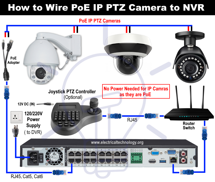 How To Wire Analog And Ip Ptz Camera With Dvr And Nvr Ptz Camera Dvr Security System Cctv Camera Installation