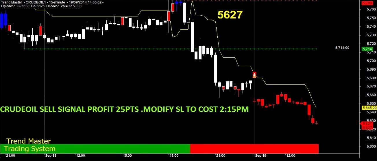 Profit Booking System Crudeoil Sell Signal 1st Tgt Reached