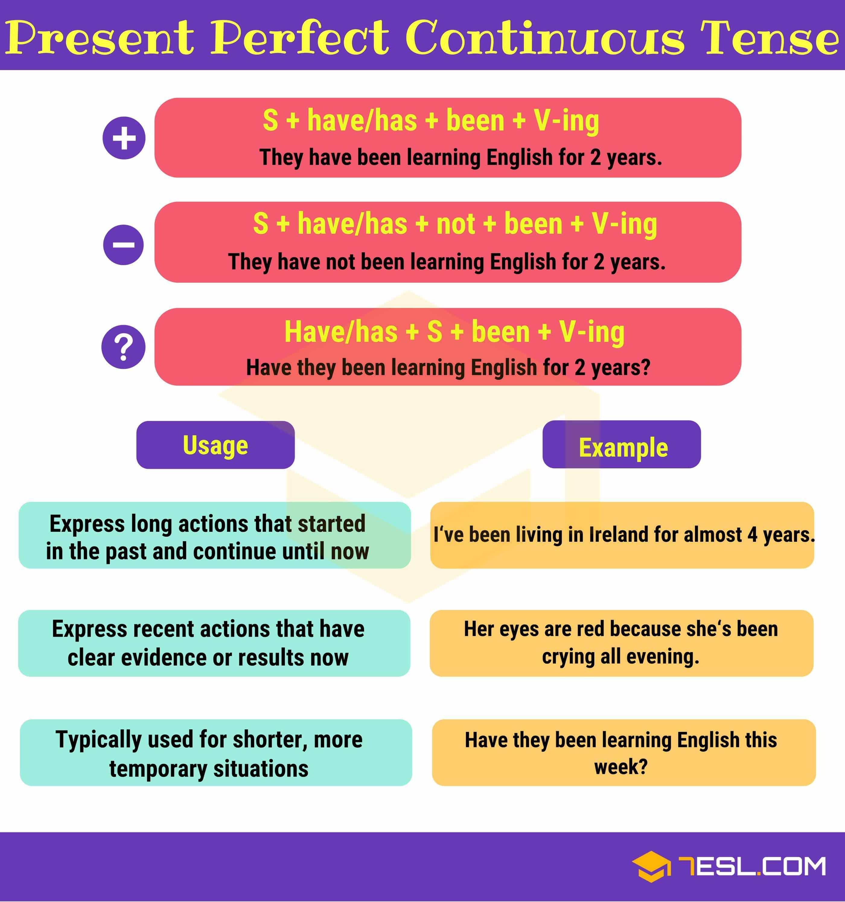 Present Perfect Continuous Tense Useful Rules Examples