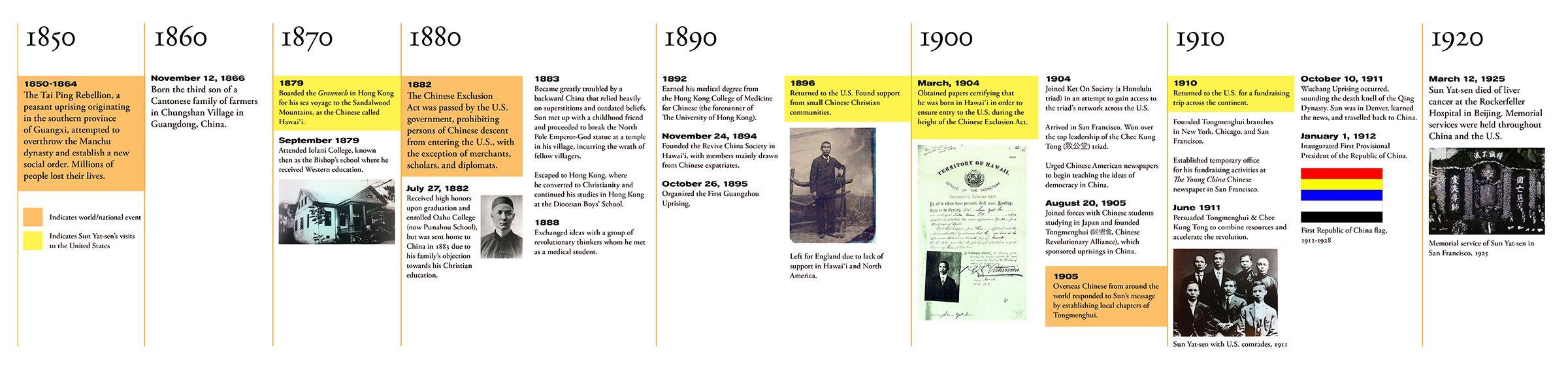 Timeline  Interesting Timelines    Timeline