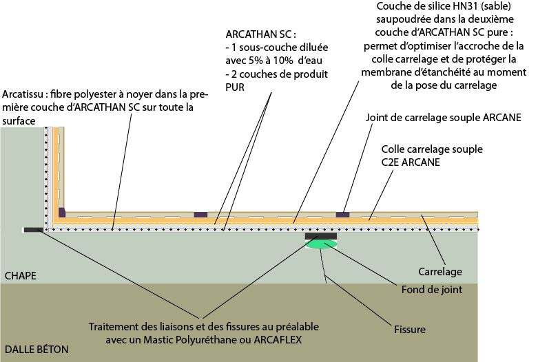 Etancheite Terrasse Avant Carrelage Line Chart Chart