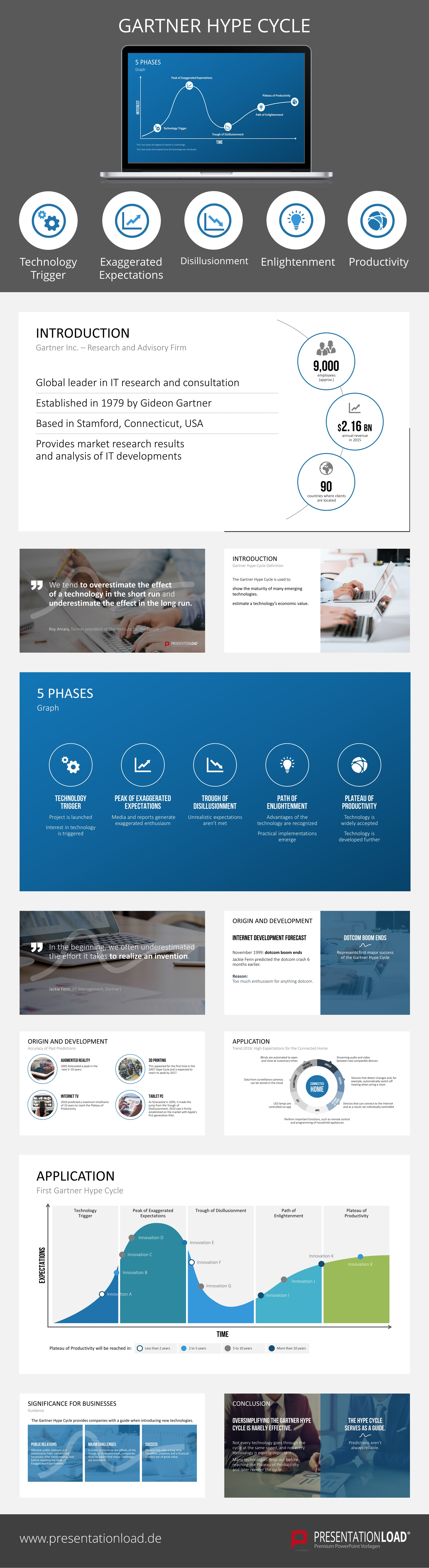 Present Adequately The Five Phases Of The Gartner Hype Cycle With Our High Quality Powerpoint Template Certificate Templates Card Template Card Templates