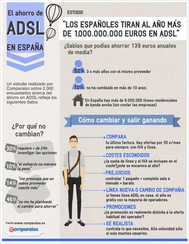 El dinero que tiramos en ADSL #infografia