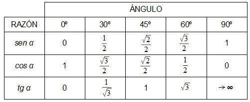Truco Para Las Razones Trigonométricas De ángulos Notables Razones Trigonometricas Trigonometria Trigonometria Angulos