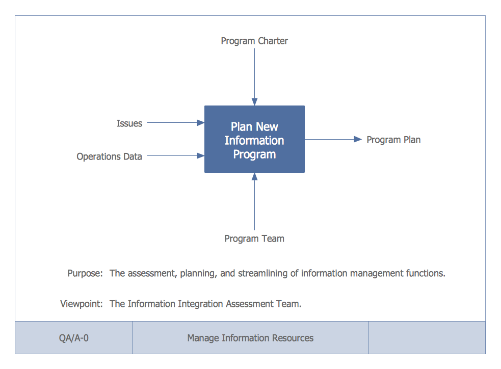 This Diagram Was Created In Conceptdraw Pro Using The Idef