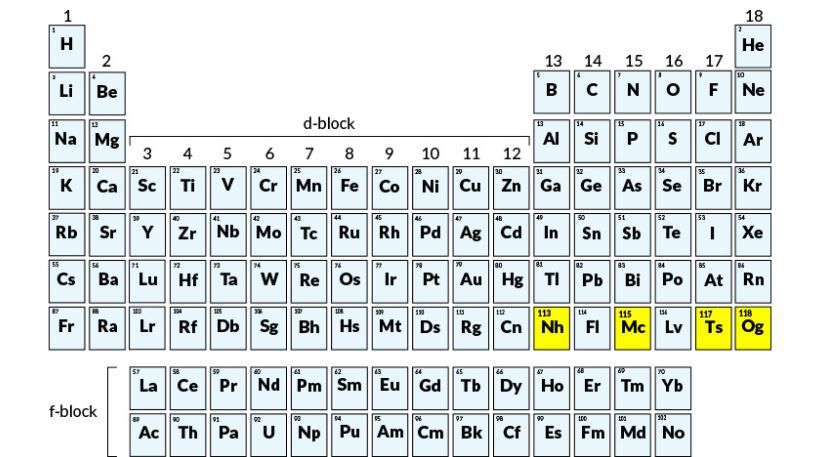 Meet nihonium (Nh), moscovium (Mc), tennessine (Ts) and oganesson - best of periodic table of elements and their uses pdf