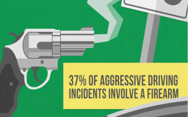 37 of aggressive driving incidents involve a firearm