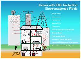 EMF Protection, Radiation Free Headphones, ,Best EMF Protection
