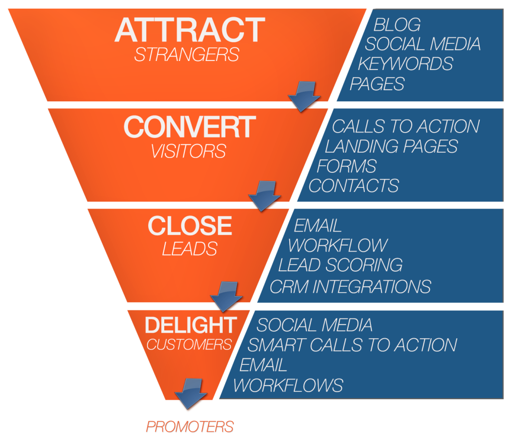 17 Best images about Inbound Marketing / Lead Generation / Content ...