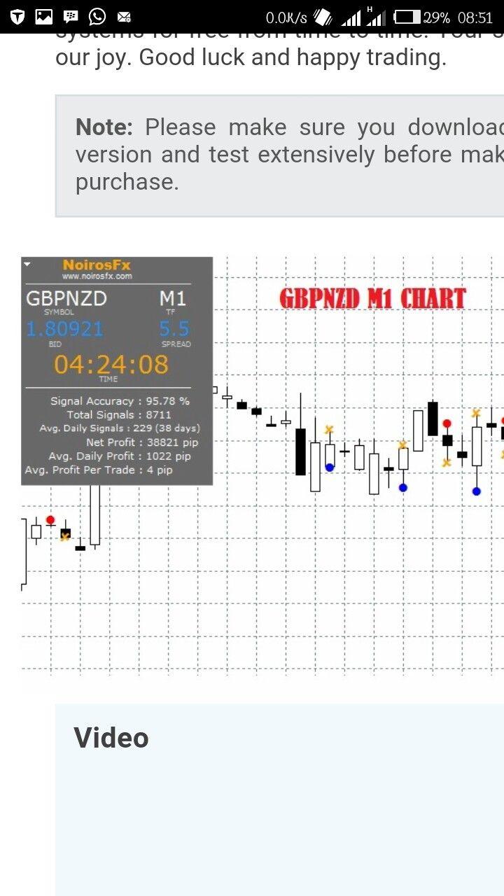 Pin By Nesimeye Oswald On Forex Chart Notes Symbols