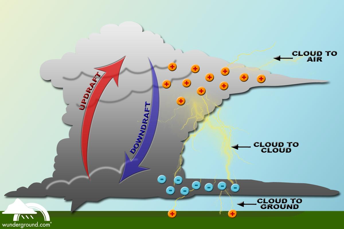 formation of lightning | Lightning Formation