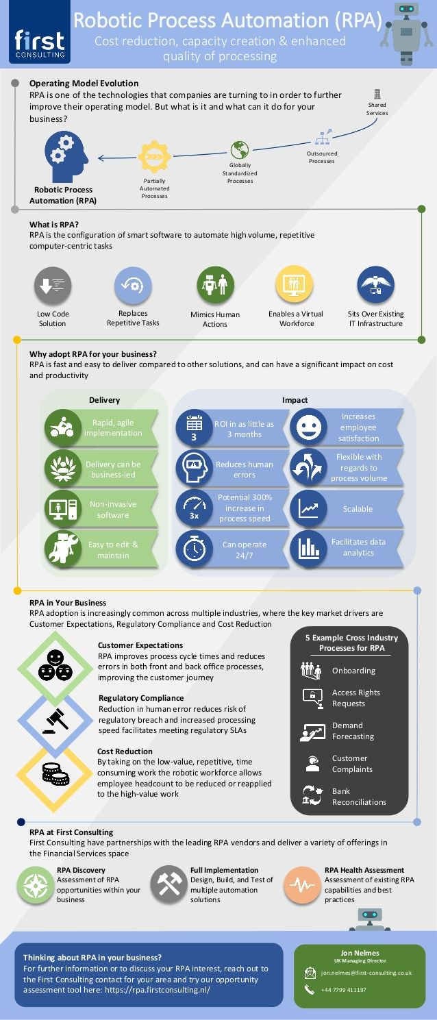 Robotic Process Automation Rpa Operating Model Evolutionrpa Is One Of The Technologies That Companie Operating Model Management Infographic Robotic Automation