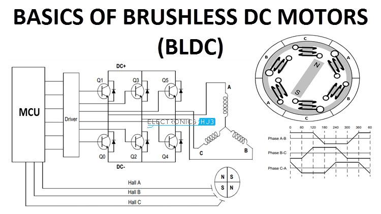 Basics Of Brushless Dc Motors Bldc Motors Construction Working Electronics Projects Circuit Electronics Circuit