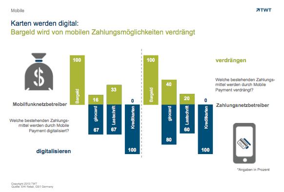 #Mobile: Karten werden #digital by TWT. http://de.slideshare.net/TWTinteractive/karten-werden-digital