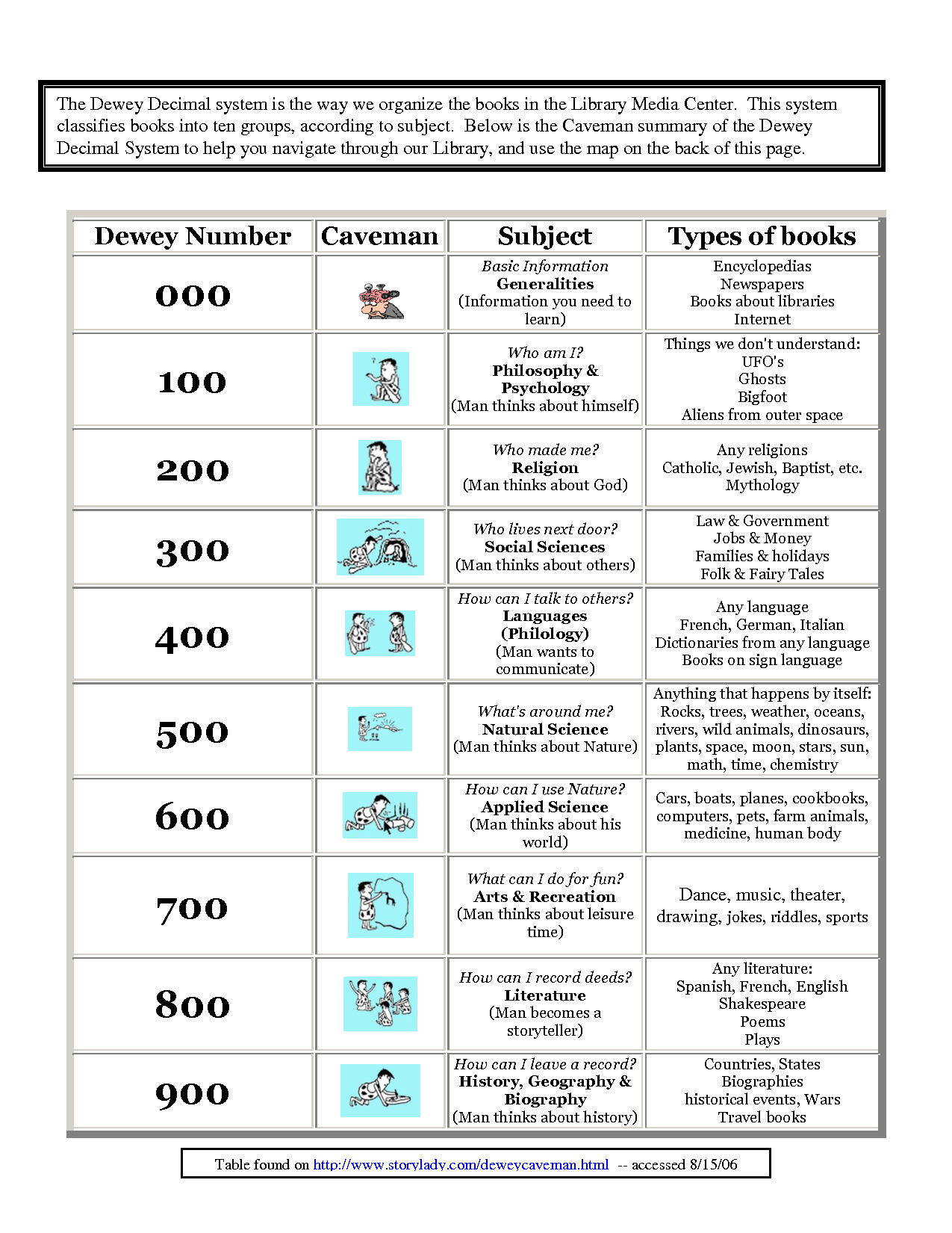 Free Worksheet Dewey Decimal System Worksheets dewey decimal classification chart ts system worksheets free worksheet examples