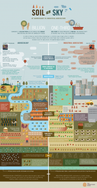 SoiltoSky Infographic, Agriculture, Organic farming