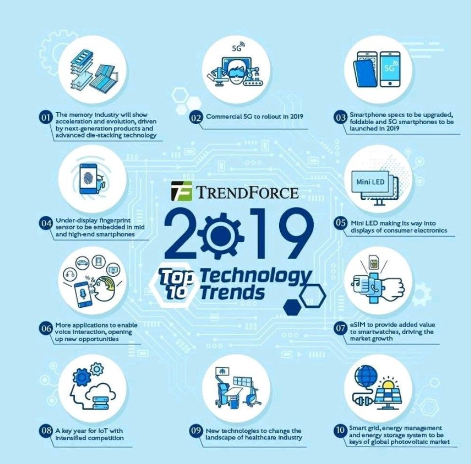Top 10 Technology Trends For 2019 Information And Communications Technology Technology Industry Technology Trends