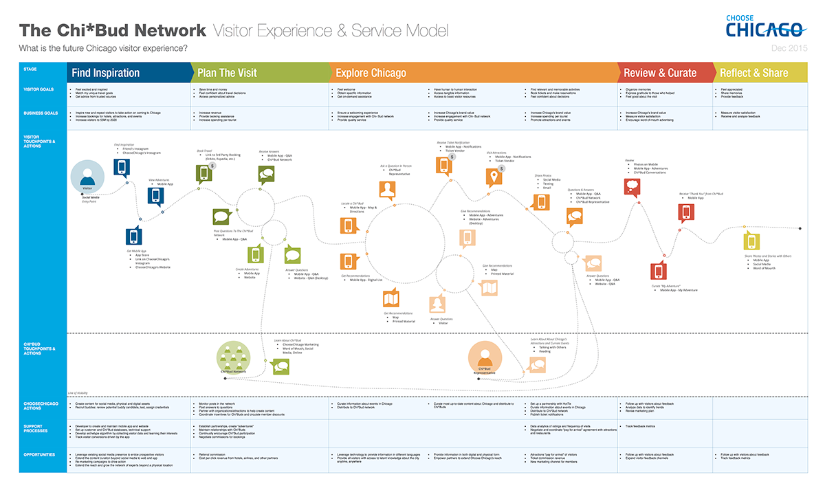 Service blueprint template stencil on behance hcd pinterest service blueprint template stencil on behance malvernweather