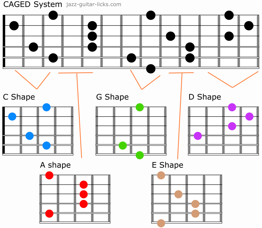 Pin on music chords